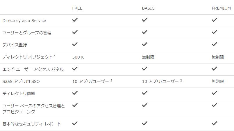 azure active directoryの使い分け について ナレコムazureレシピ
