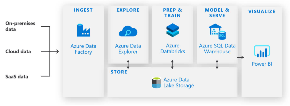 Azureアーキテクチャガイドまとめ 7 【ビックデータアーキテクチャ】